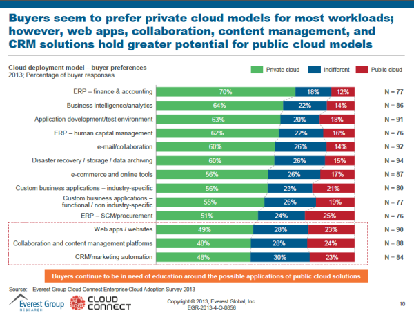 Everest Group Enterprise Cloud Preferences
