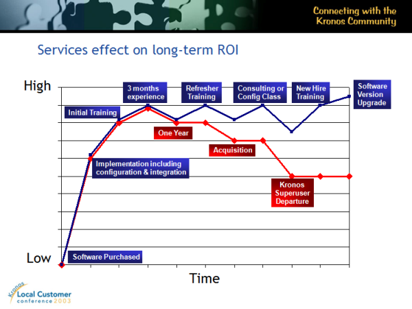 2003 Services effect on long-term ROI