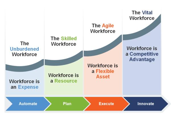 Workforce Management Maturity Model