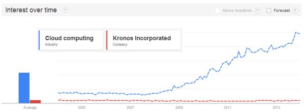 Cloud-Kronos 2013
