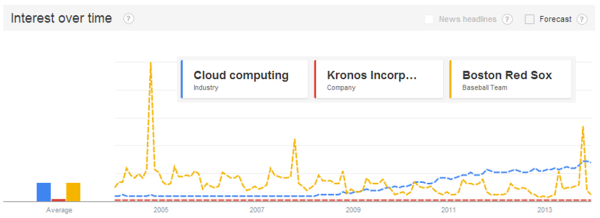Cloud-Kronos-Red Sox 2013