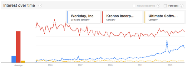 Workday-Kronos-Ultimate 2013