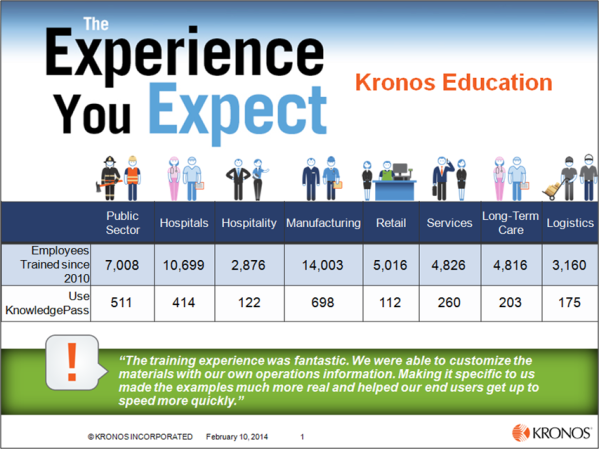 Kronos Training Overview