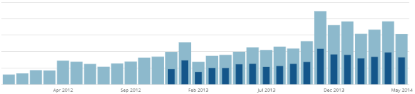 Blog Traffic Snapshot