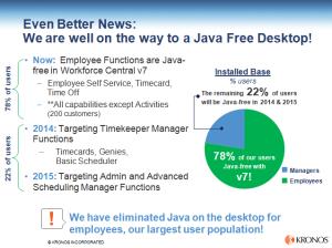 Kronos Workforce Central 7 - No Desktop Java