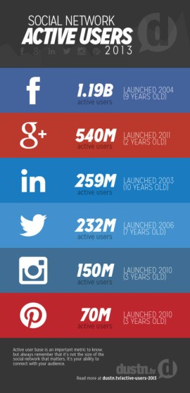 social-network-active-users-infographic