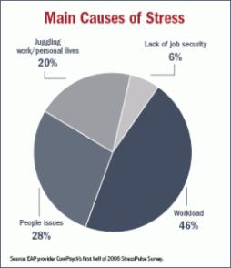 Stress-Pie-Chart-259x300