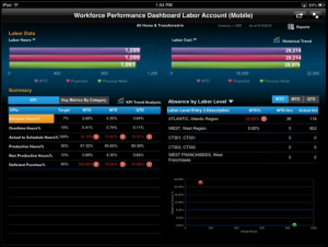 Kronos workforce analytics on the iPad