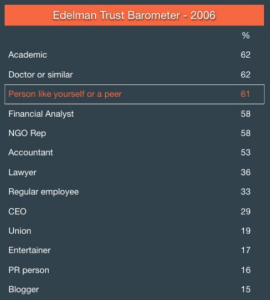 Edelman Trust Barometer 2006