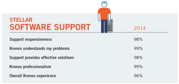 Kronos software support 2014