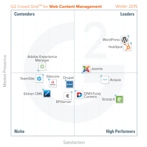 best-content-management-system-winter-2015-g2-crowd