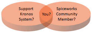 Kronos Spiceworks Concentric Circles