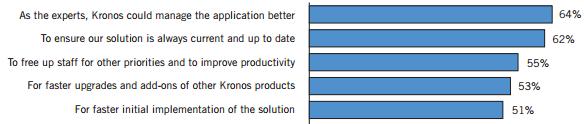 Kronos Cloud Reasons