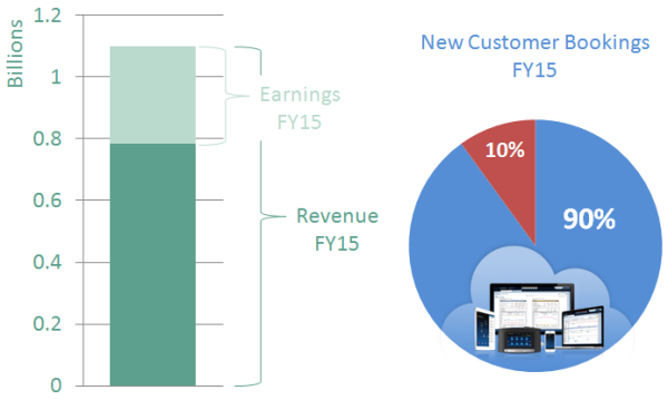 FY15 in pictures