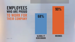 Employees Proud to Work For Kronos