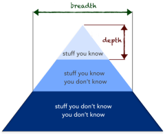 breadth and depth