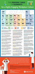 Periodic-Table-of-Essential-Elements-of-a-Highly-Engaging-Workplace-Culture-Infographic-FINAL-142x300